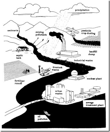 WaterPollutionSources